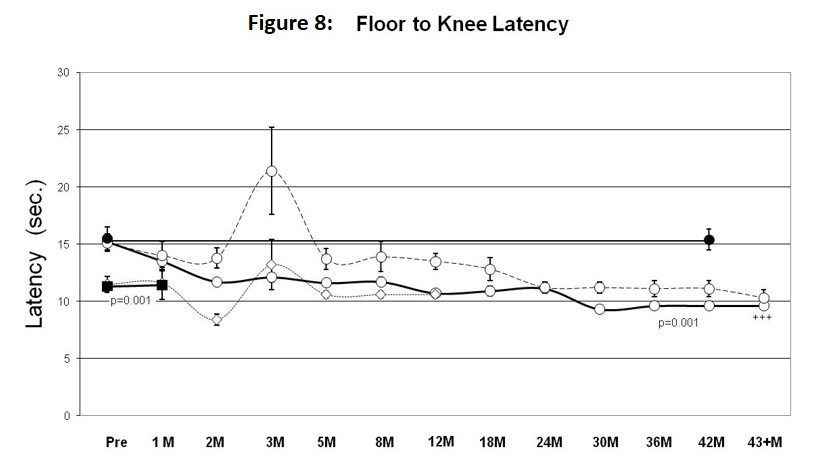 Knee latency